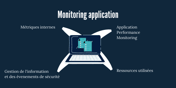 Monitoring application